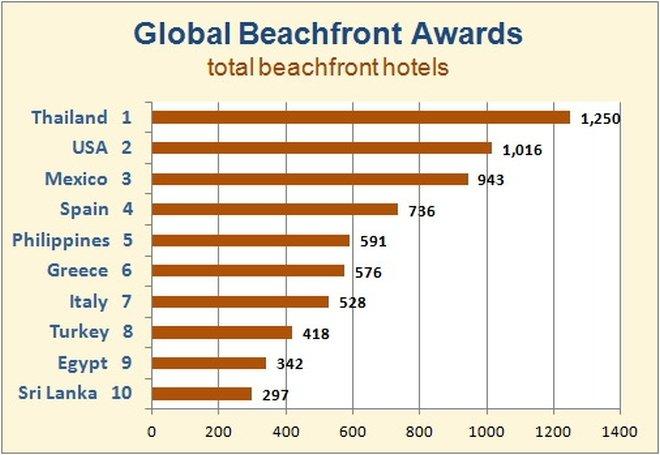 Tahilandia Hotel vista mare premio